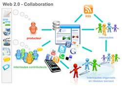 Le web 2 en une image