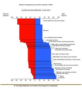 Statistiques sur le nombra d'employés par activité économique en Azerbaïdjan