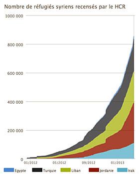 Nombre de réfugiés recensés par le HCR