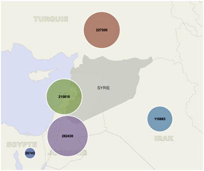 Chiffres des réfugiés Syriens en pays frontaliers