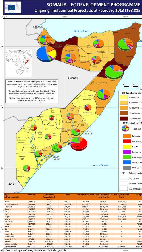 Répartition géographique et thématique des projets financés par la DG DevCo/EuropAid en Somalie