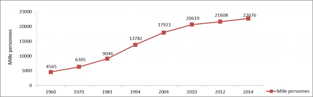 evolution de la population syrienne