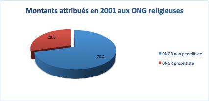 Les montants attribués en 2011 aux ONG religieuses canadiennes