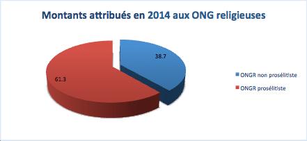 Les montants attribués en 2014 aux ONG religieuses canadiennes